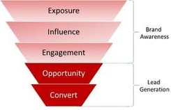 Brand Awarenessa and Lead Generation